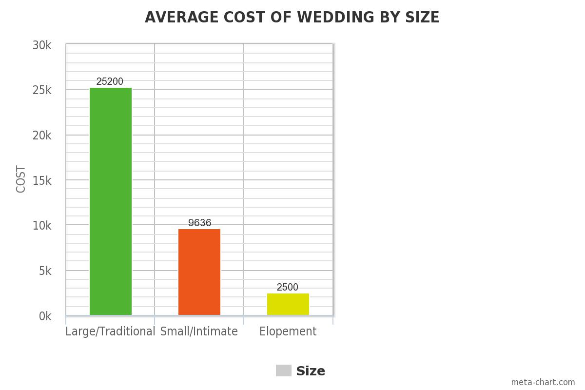 Cost of weddings by size small weddings eloping for Elope meaning